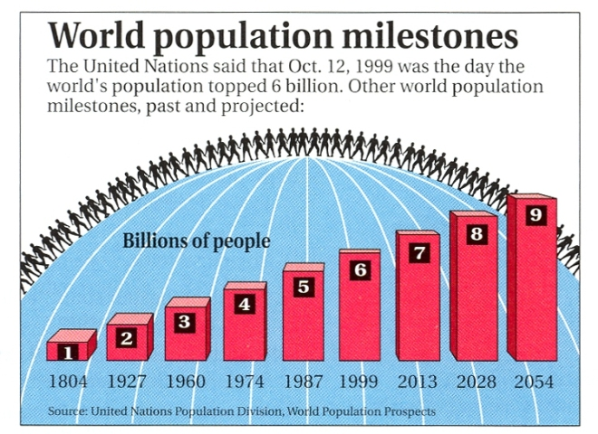 PopulationMilestones